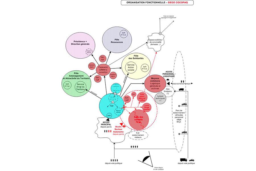 programmation-architecturale-COCOPAQ-Diagramme
