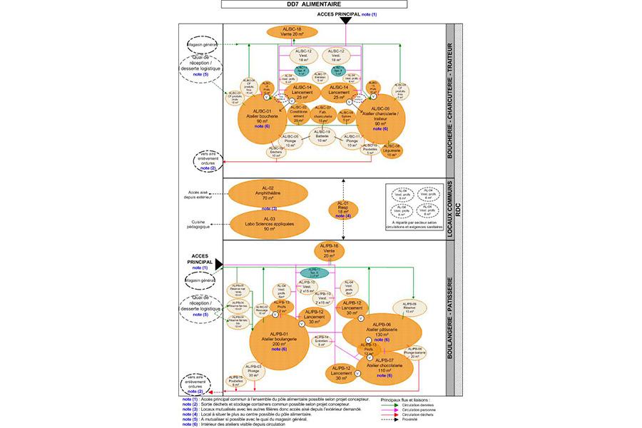 programmation-architecturale-CampusMetiers-Brest-diagrammedetaille