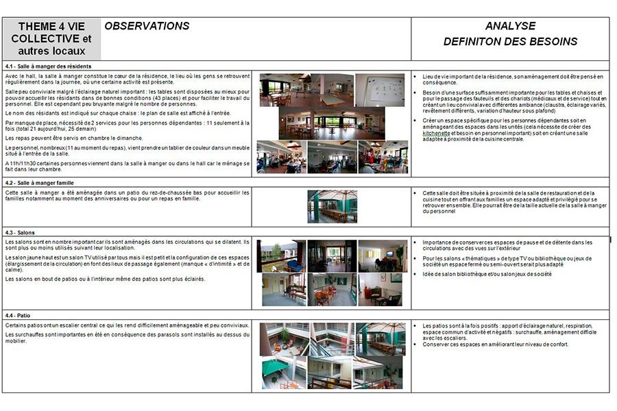 programmation-architecturale-EHPADPouldreuzic-analyse-fonctionnelle