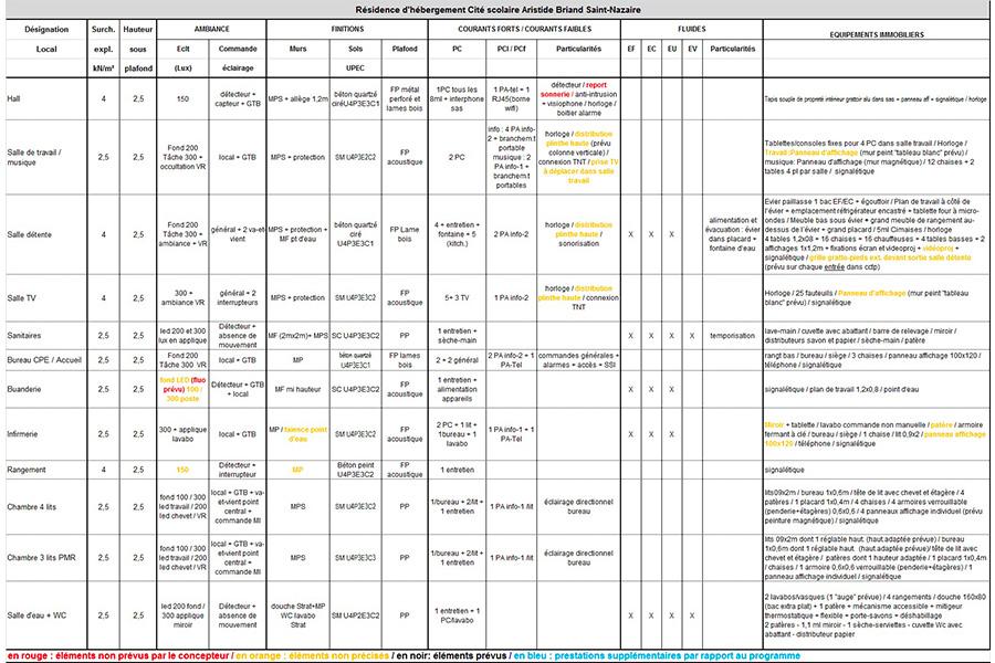 programmation-architecturale-InternatStNazaire-analysePRO2