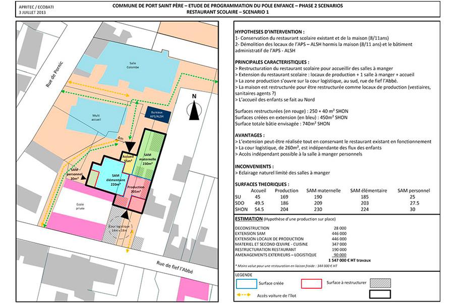 programmation-architecturale-PortStPere-FaisaRestau