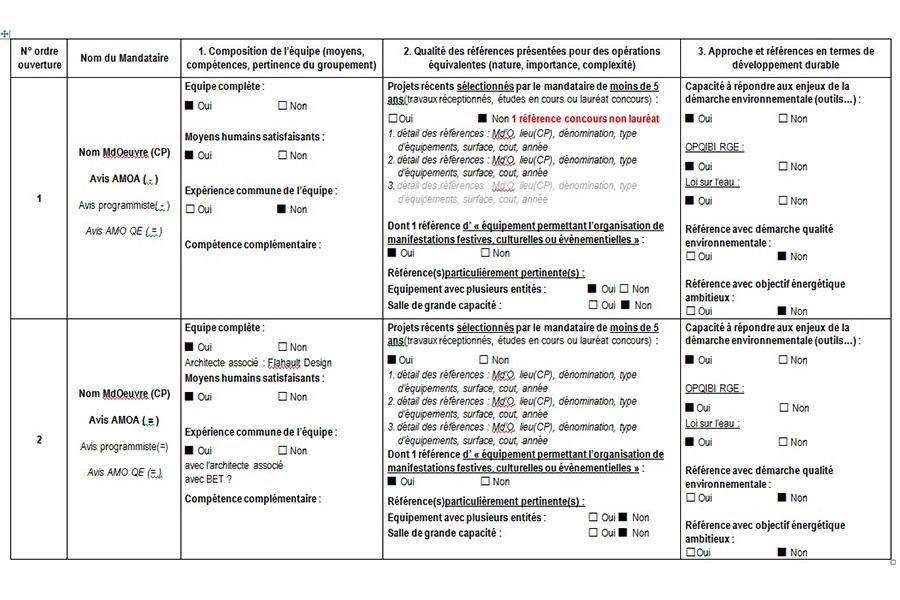 programmation-architecturale-analyse-candidatures