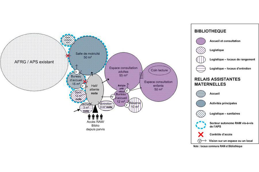 programmation-architecturale-diagramme-biblio