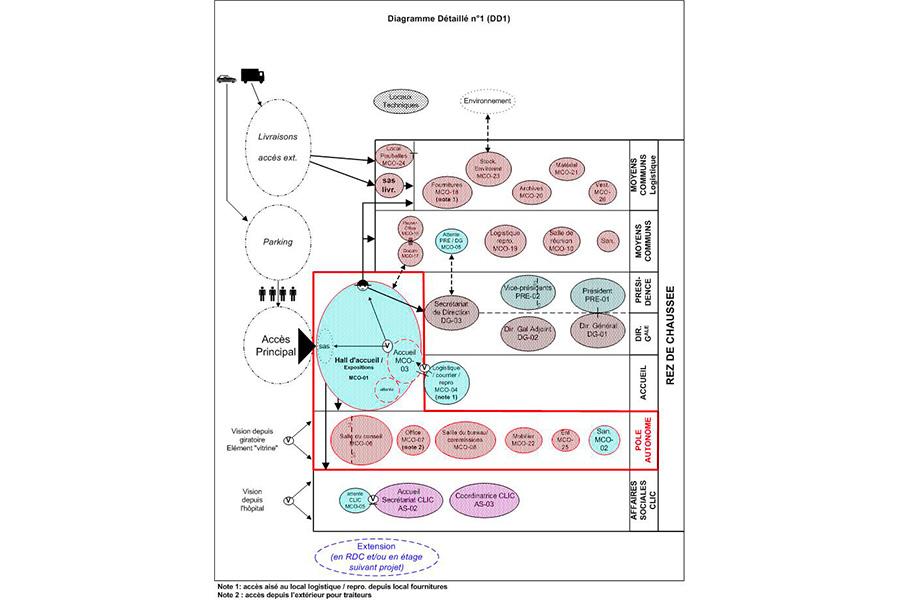 ccp-pornic-diagramme-detaille