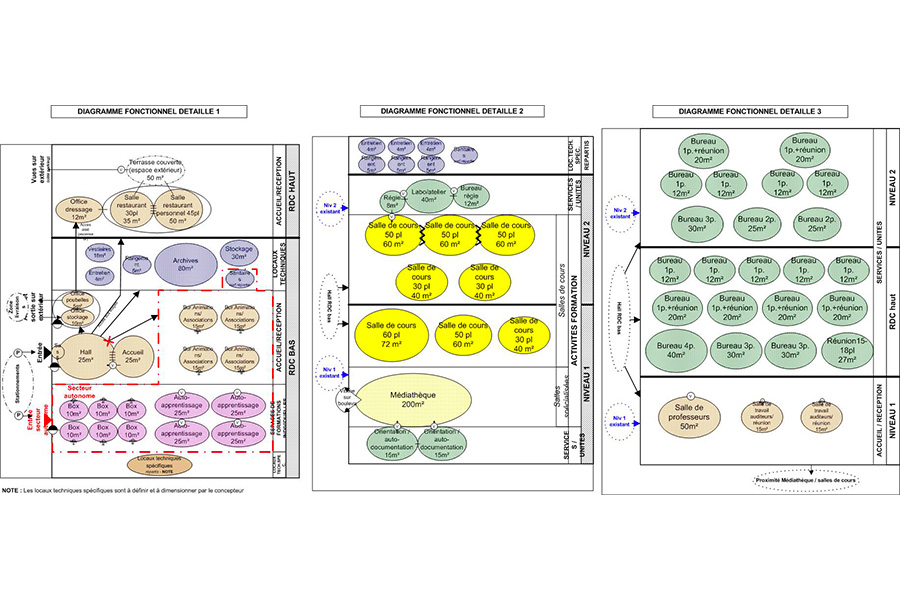 cnam-diagramme