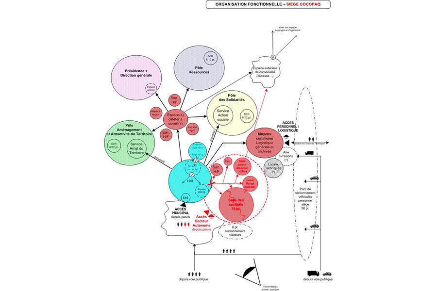 cocopaq-diagramme1
