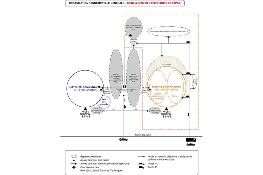 cocopaq-diagramme2