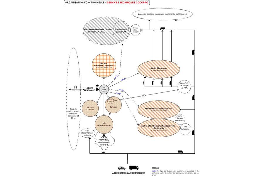 cocopaq-diagramme3
