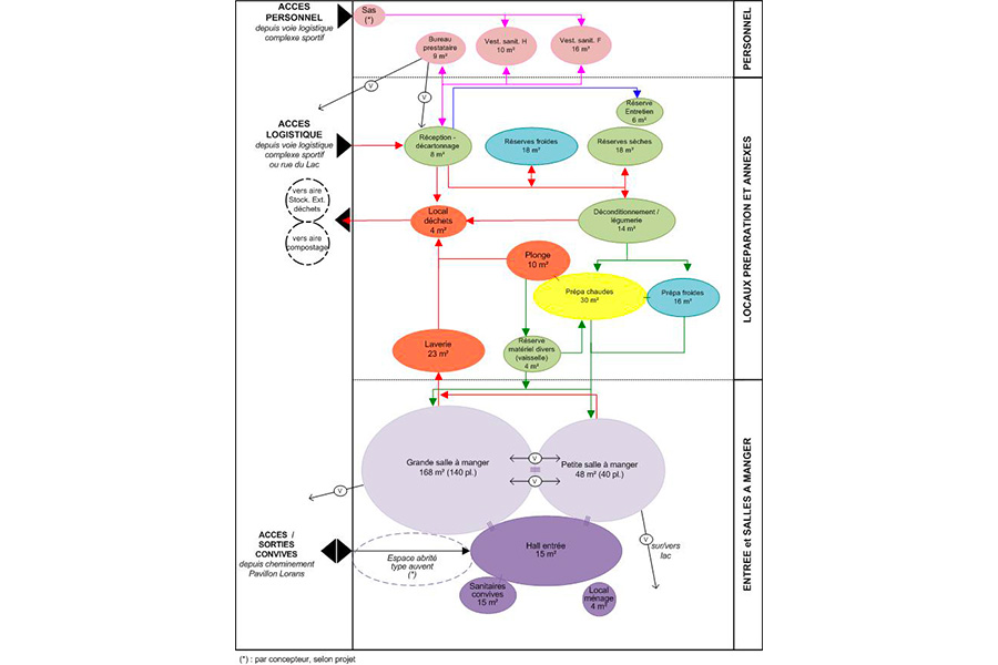 guerledan-diagramme-restau