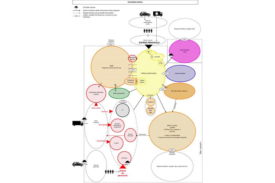 pouldreuzic-ehpad-diagramme-general