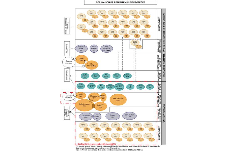 pouldreuzic-ehpad-diagramme1