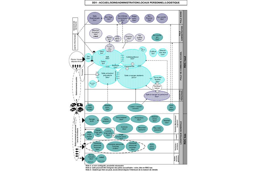 pouldreuzic-ehpad-diagramme2