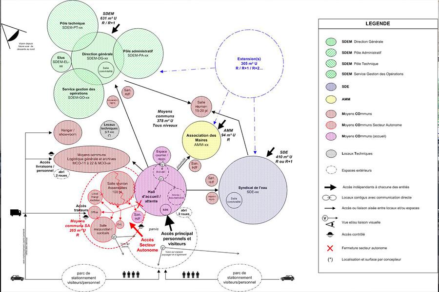 sdem-diagramme