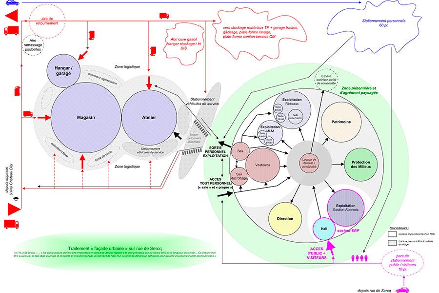 st-brieux-service-eau-diagramme