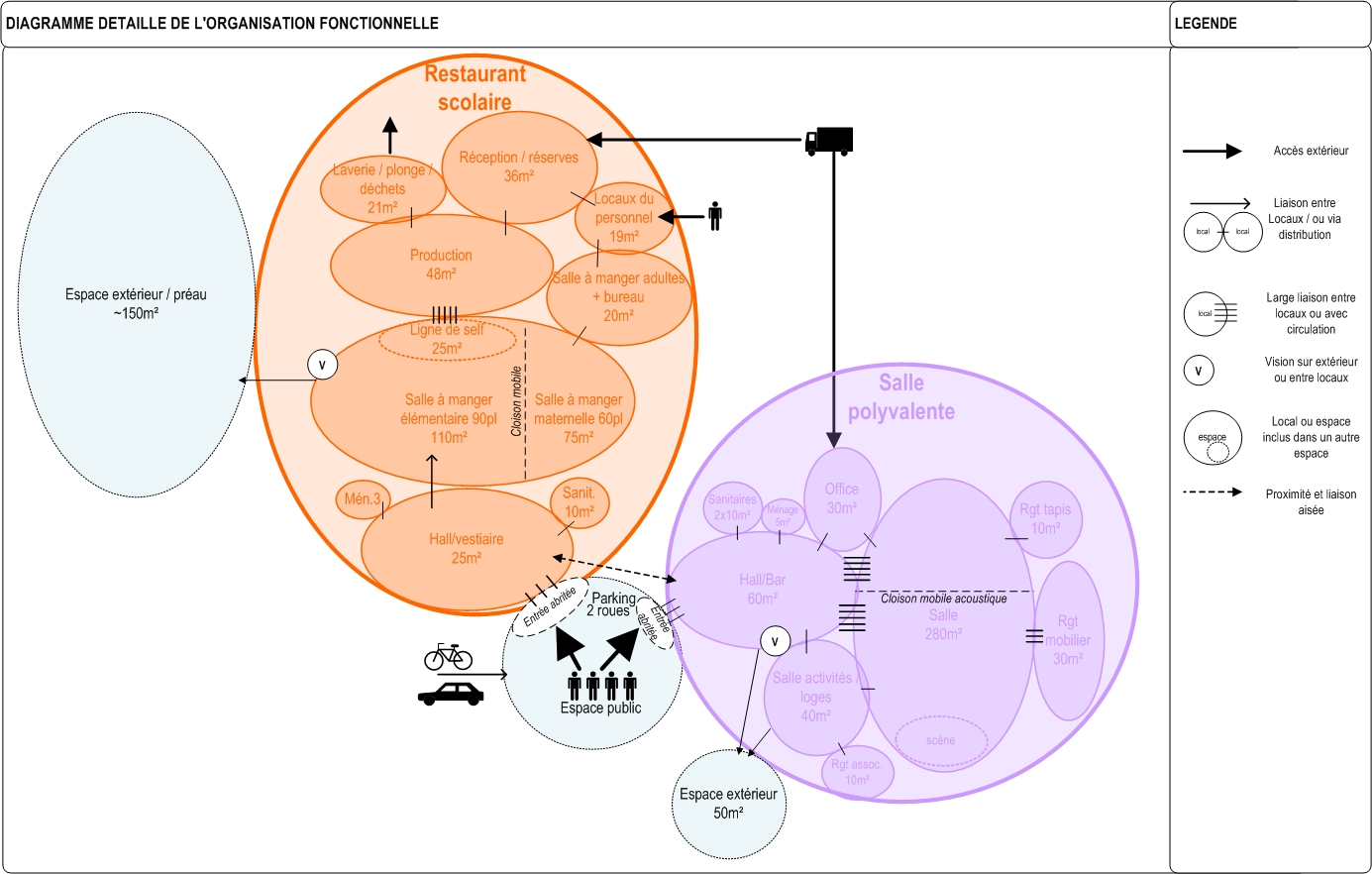 LVC-PolyvEnfance-Diagramme-rev3PTD