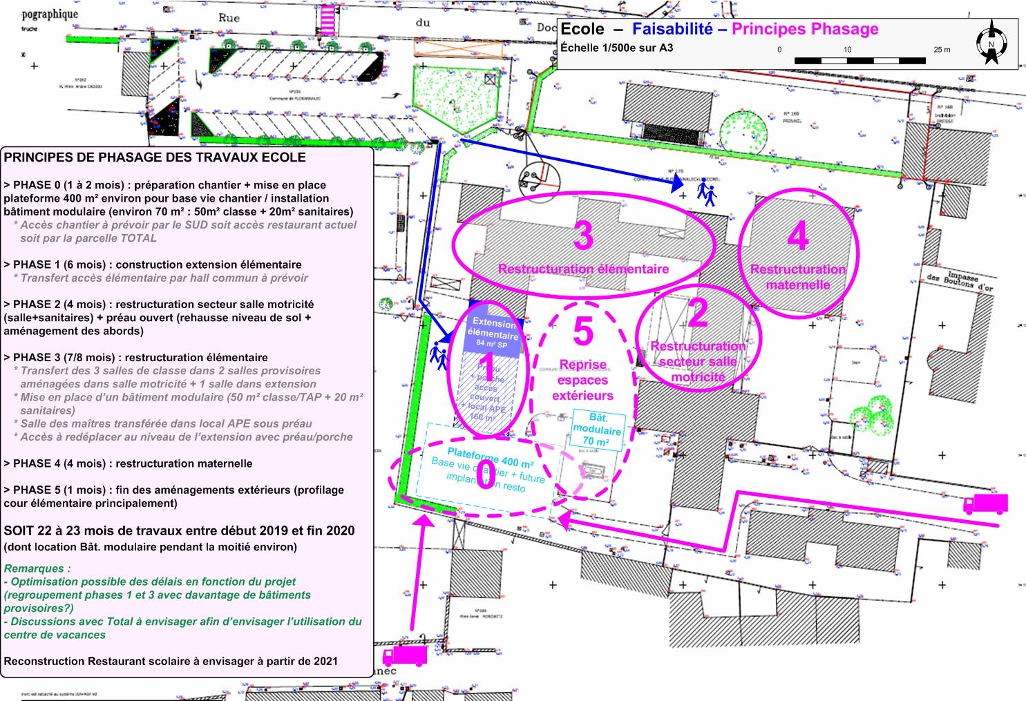 PbL29-école-PM-500-FAISA-1-BIS-phasage-PPT